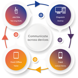communicate-across-devices-01.png